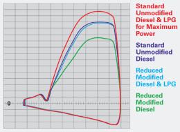 Diesel LPG Dyno Plot